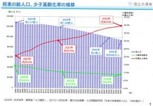 将来の総人口、少子高齢化率の推移(国土交通省調べ)