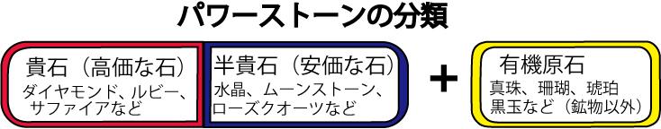 パワーストーンの分類(貴石・半貴石・有機原石)