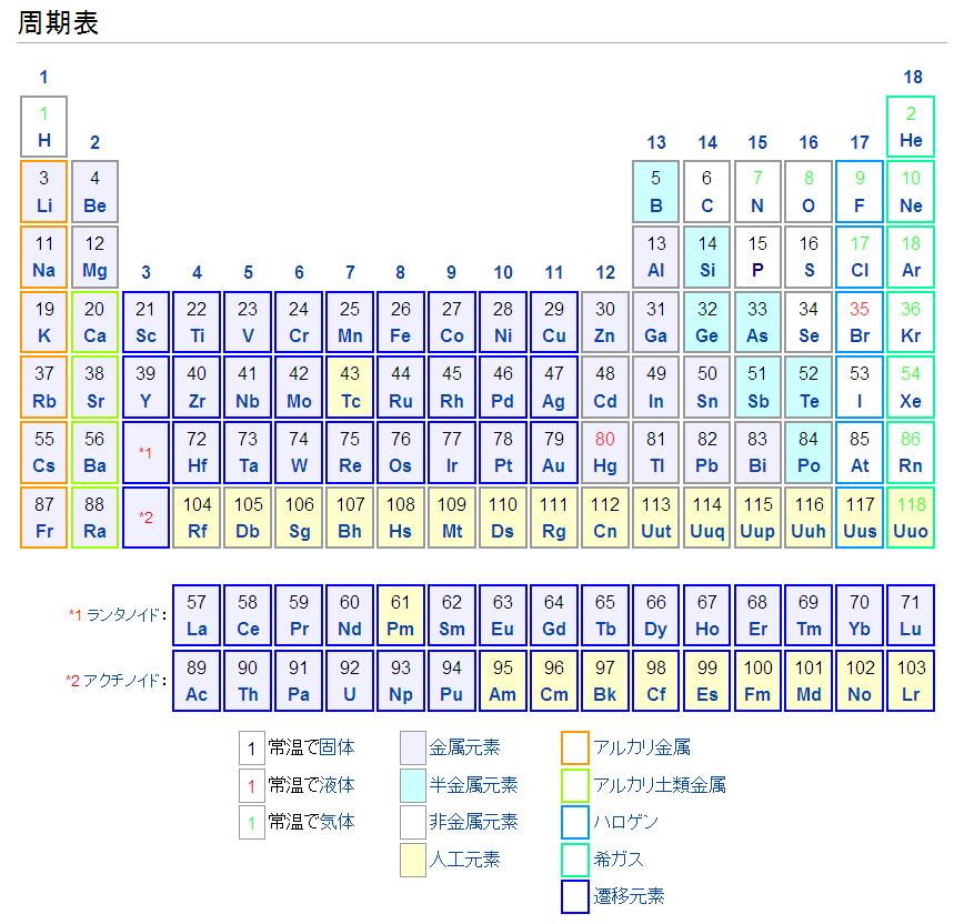 元素の周期表